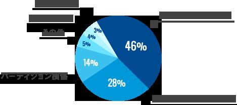 論理障害の原因の内訳と復旧率のグラフ