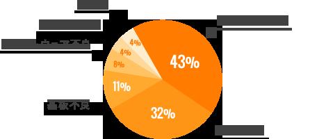 物理障害の原因の内訳と復旧率のグラフ