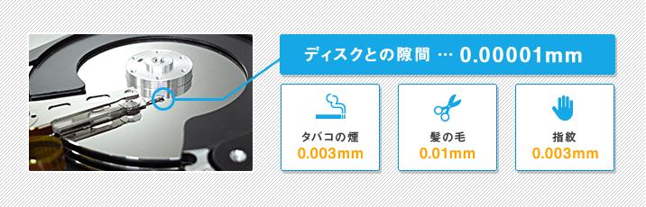 ハードディクスと磁気ヘッドの隙間は、わずか0.00001mm。タバコの煙は0.003mm、髪の毛0.01mm、指紋0.003mmなので、目にみえないホコリもハードディスクには致命的